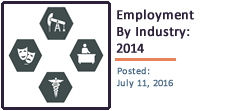 Texas Employment by Industry